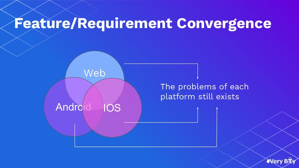 Android IOS Web The problems of each platform s...