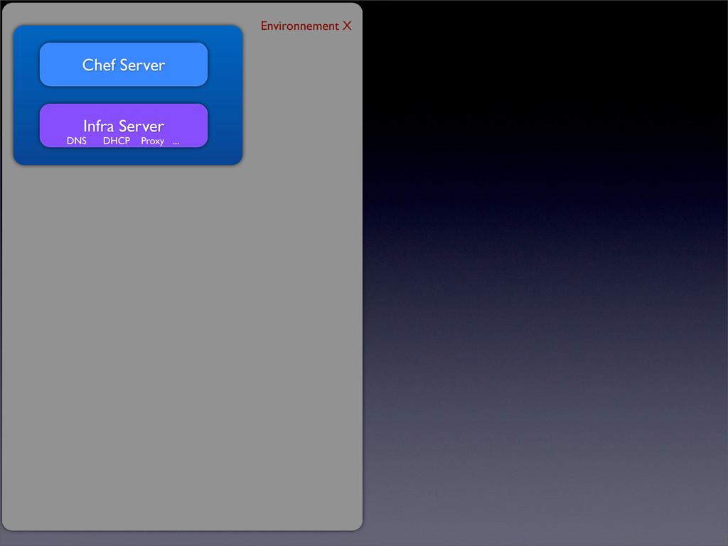 Chef Server Infra Server DNS DHCP Proxy ... Env...