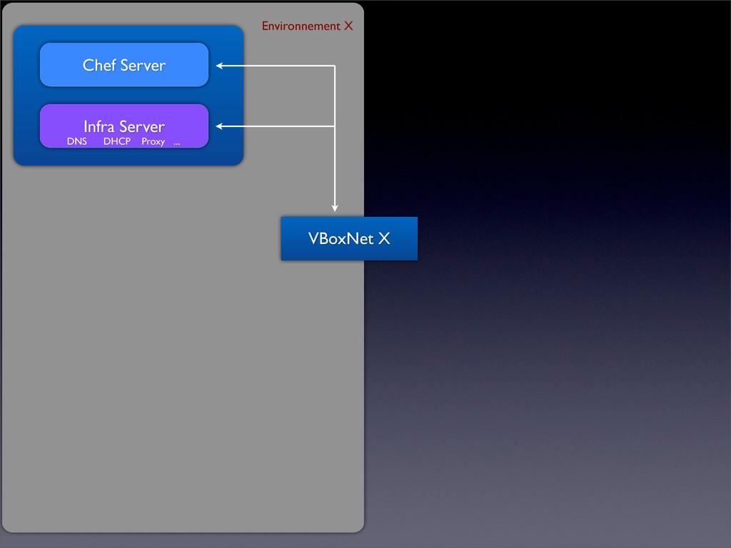 Chef Server Infra Server DNS DHCP Proxy ... VBo...