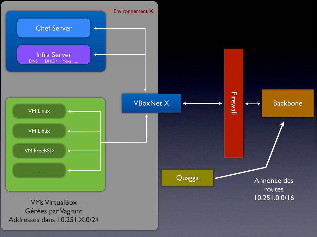 Chef Server Infra Server DNS DHCP Proxy ... VM ...