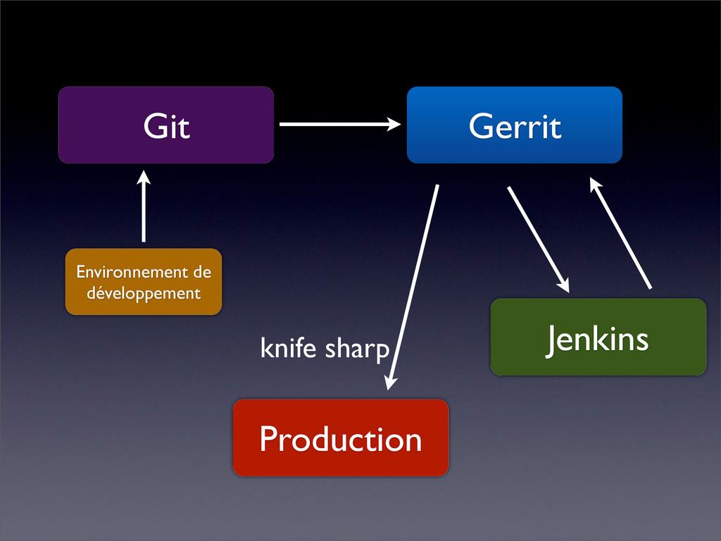 Git Gerrit Jenkins Production Environnement de ...