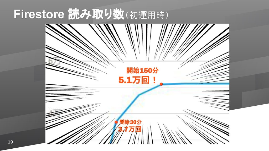 19 開始30分 3.7万回 開始150分 5.1万回! Firestore 読み取り数(初運...