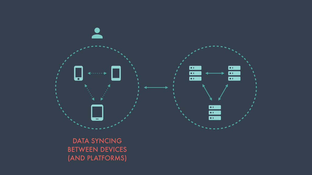 DATA SYNCING BETWEEN DEVICES (AND PLATFORMS)