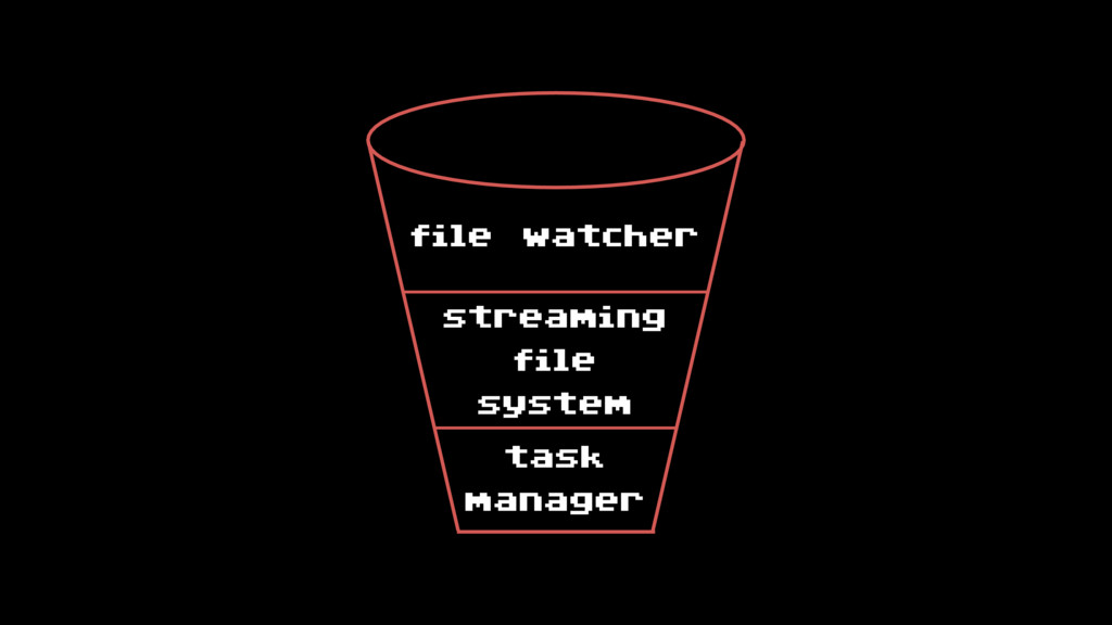 task manager streaming file system file watcher