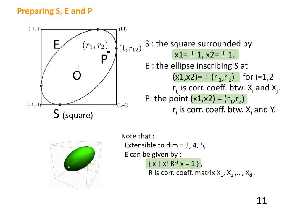 O P E S (square) (1,1) (1,−1) (−1,−1) (−1,1) S ...