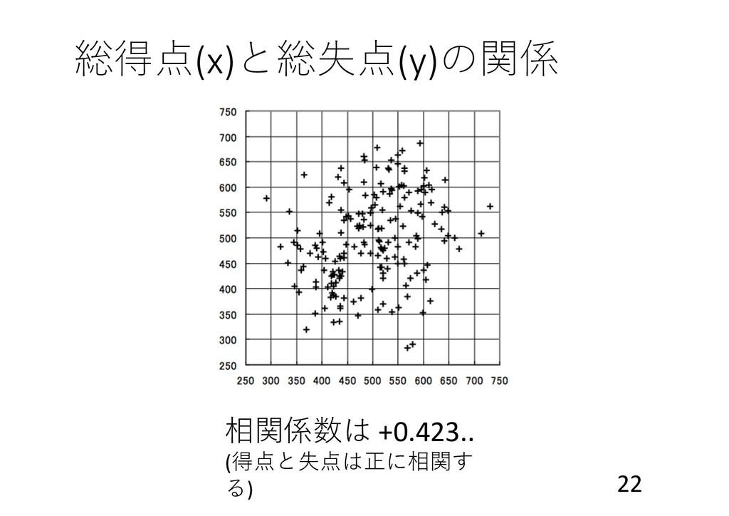 総得点(x)と総失点(y)の関係 相関係数は +0.423.. (得点と失点は正に相関す る)...