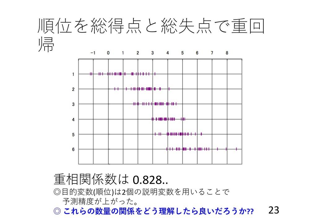 順位を総得点と総失点で重回 帰 重相関係数は 0.828.. ◎⽬的変数(順位)は2個の説明変...