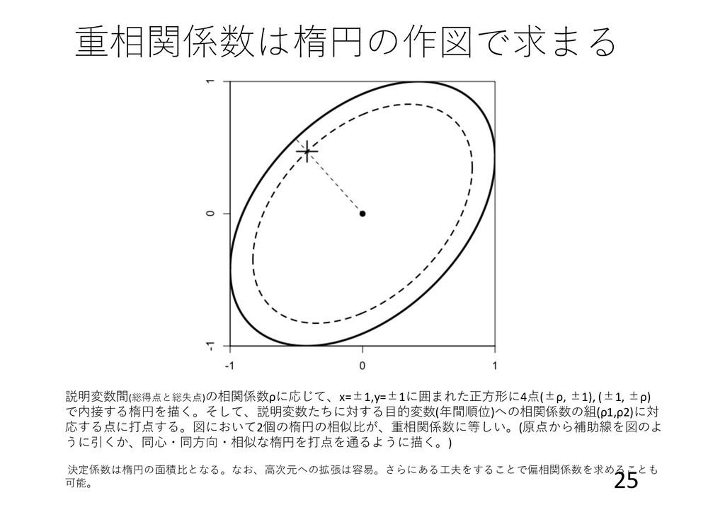 重相関係数は楕円の作図で求まる 説明変数間(総得点と総失点)の相関係数ρに応じて、x=±1,y...