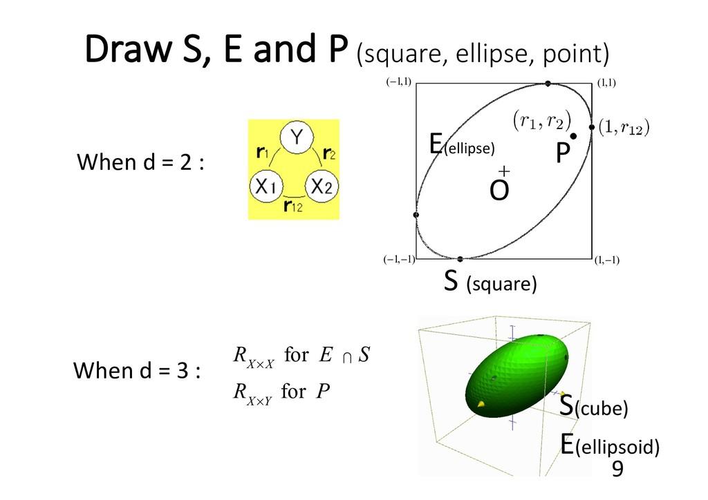 Draw S, E and P (square, ellipse, point) When d...