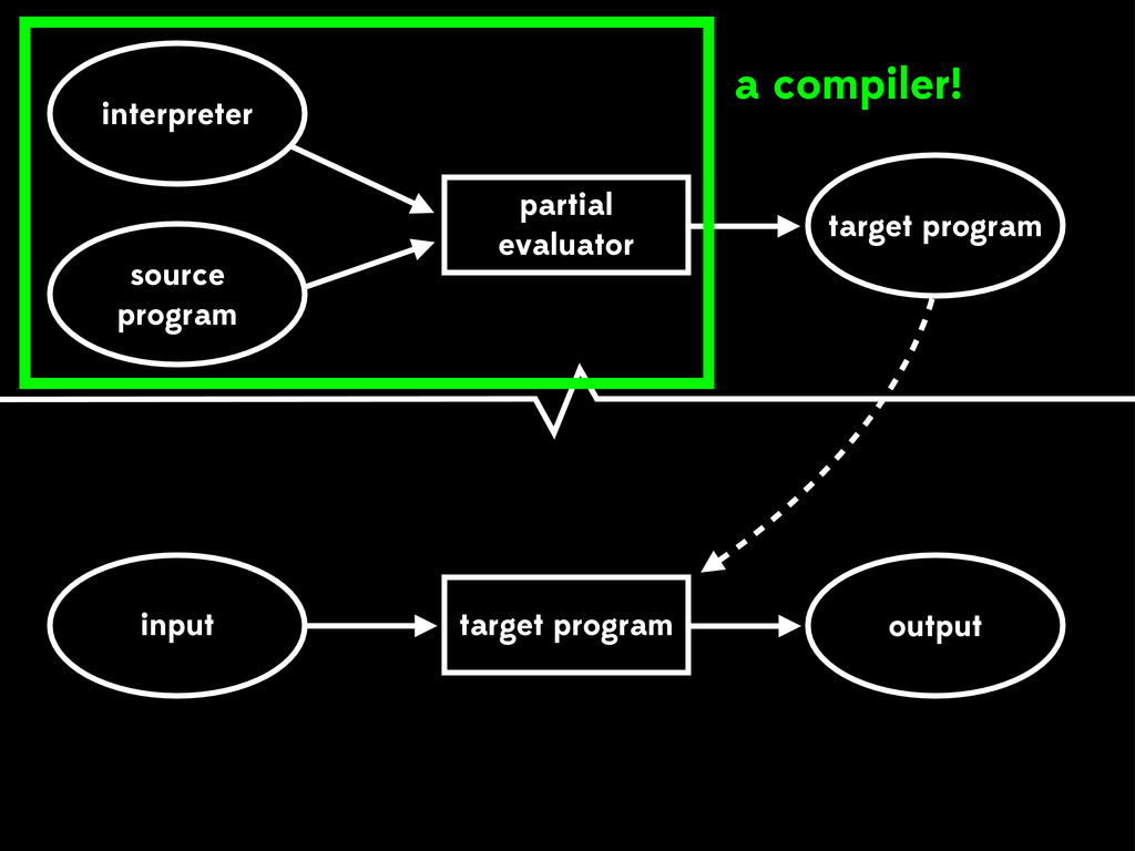 source program output partial evaluator interpr...
