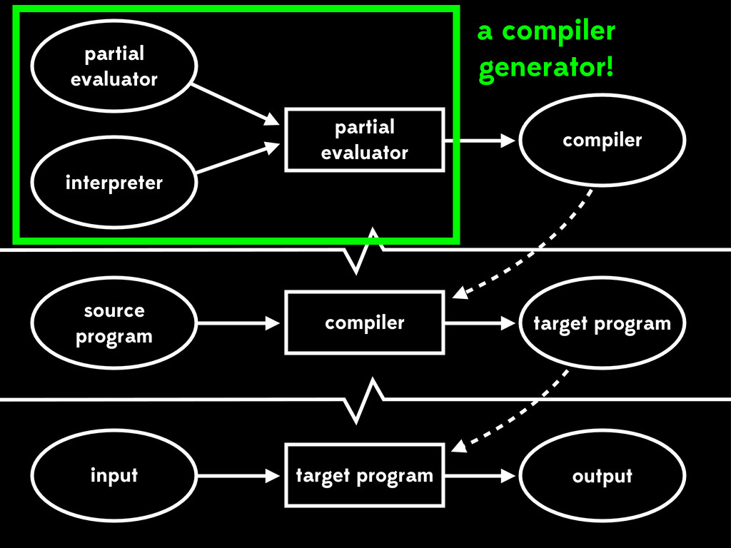 source program interpreter residual program tar...