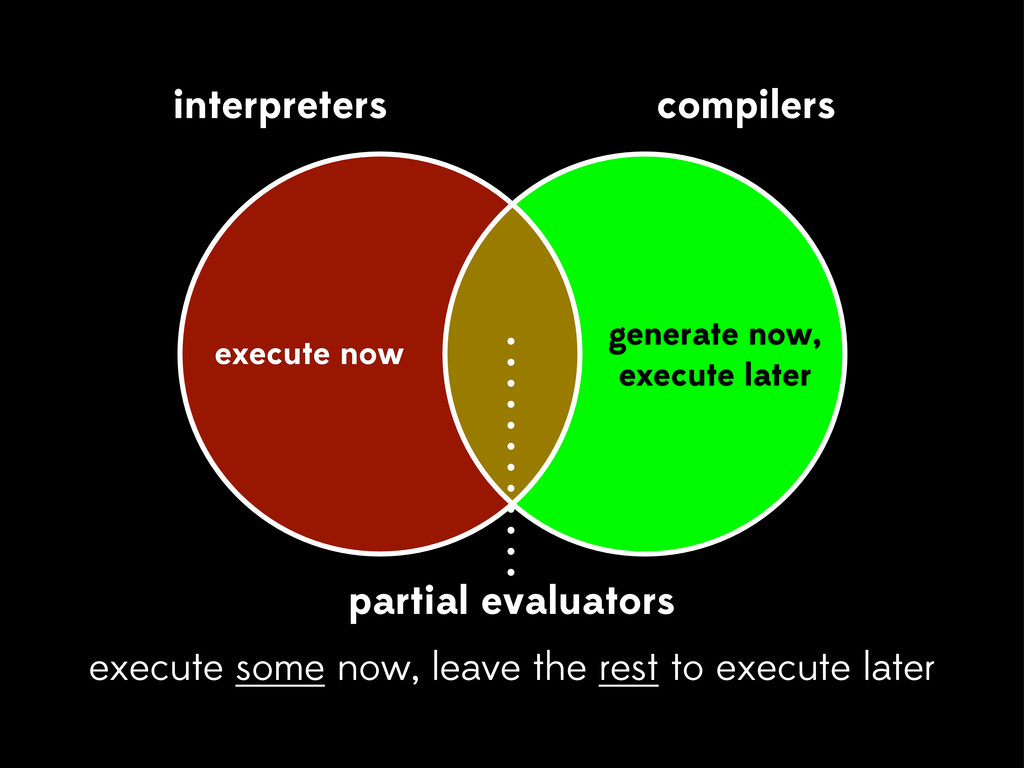 interpreters compilers execute now generate now...