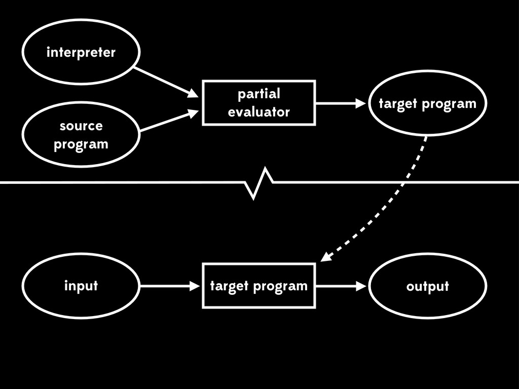 source program output residual program partial ...