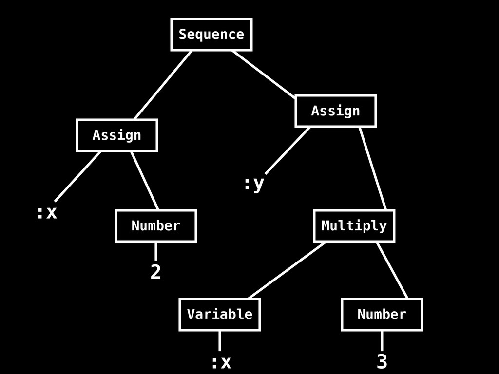 Sequence Assign Assign Number Multiply Variable...
