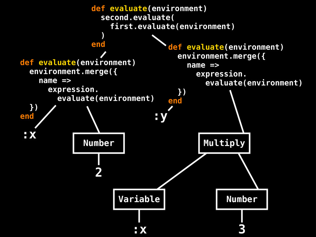 def evaluate(environment) environment.merge({ n...