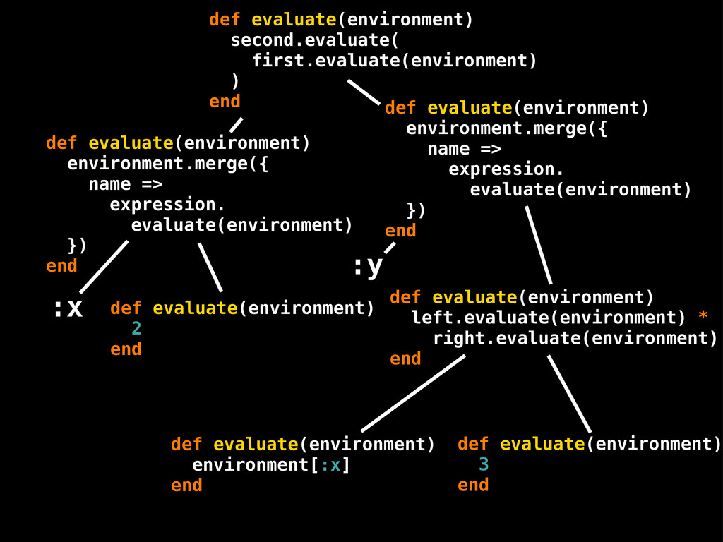 def evaluate(environment) 2 end def evaluate(en...