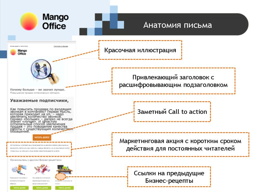 Анатомия письма Ссылки на предыдущие Бизнес-рец...
