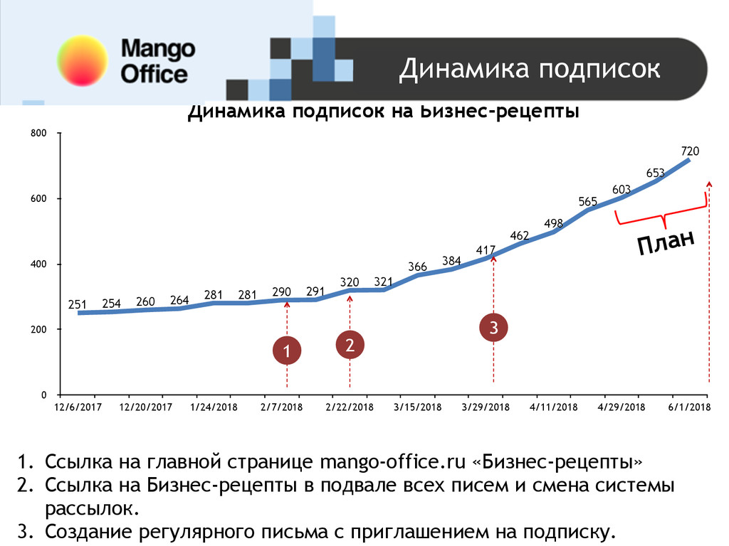 Динамика подписок на Бизнес-рецепты 0 200 400 6...