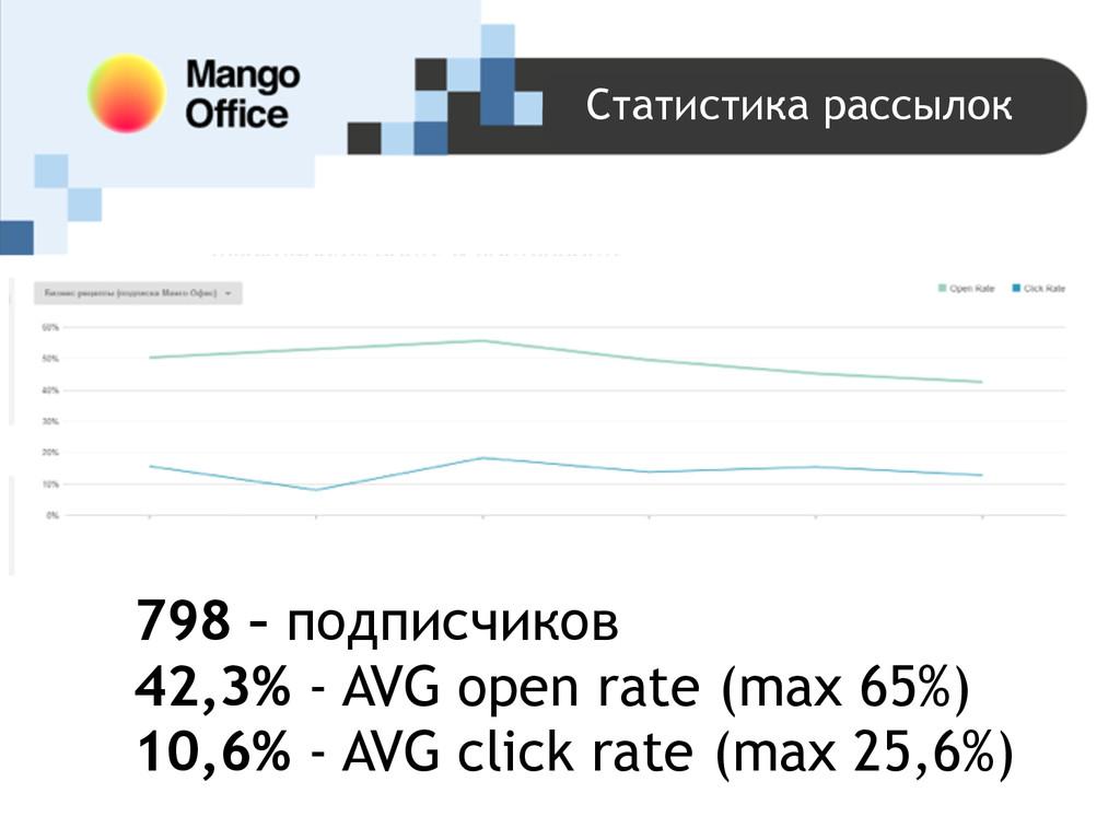 798 – подписчиков 42,3% - AVG open rate (max 65...