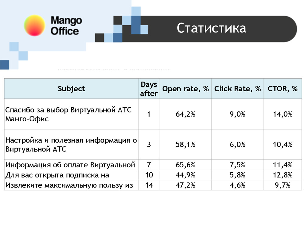 Статистика Subject Days after Open rate, % Clic...