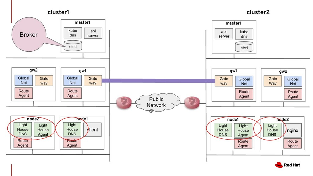 api server kube dns Public Network node2 Light ...
