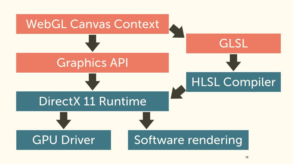 16 WebGL Canvas Context GLSL Graphics API HLSL ...