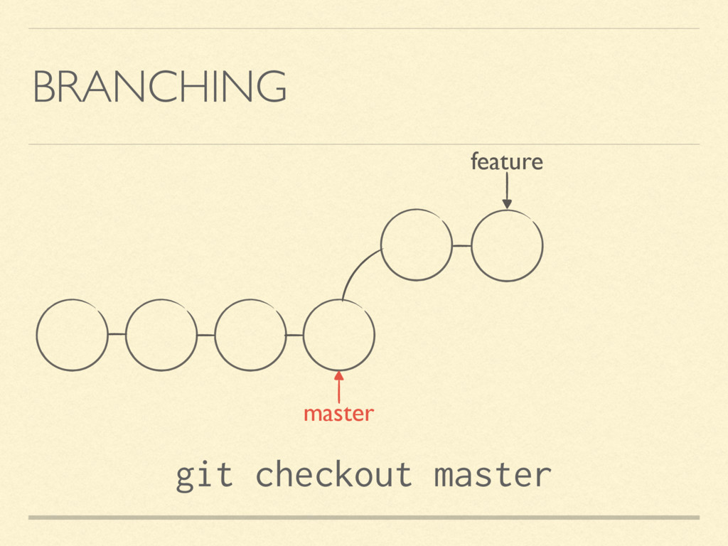 BRANCHING feature git checkout master master
