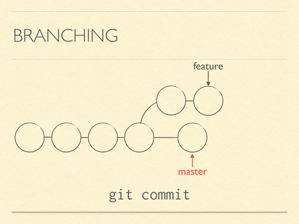 BRANCHING feature git commit master