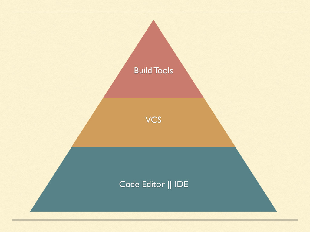 Code Editor || IDE VCS Build Tools
