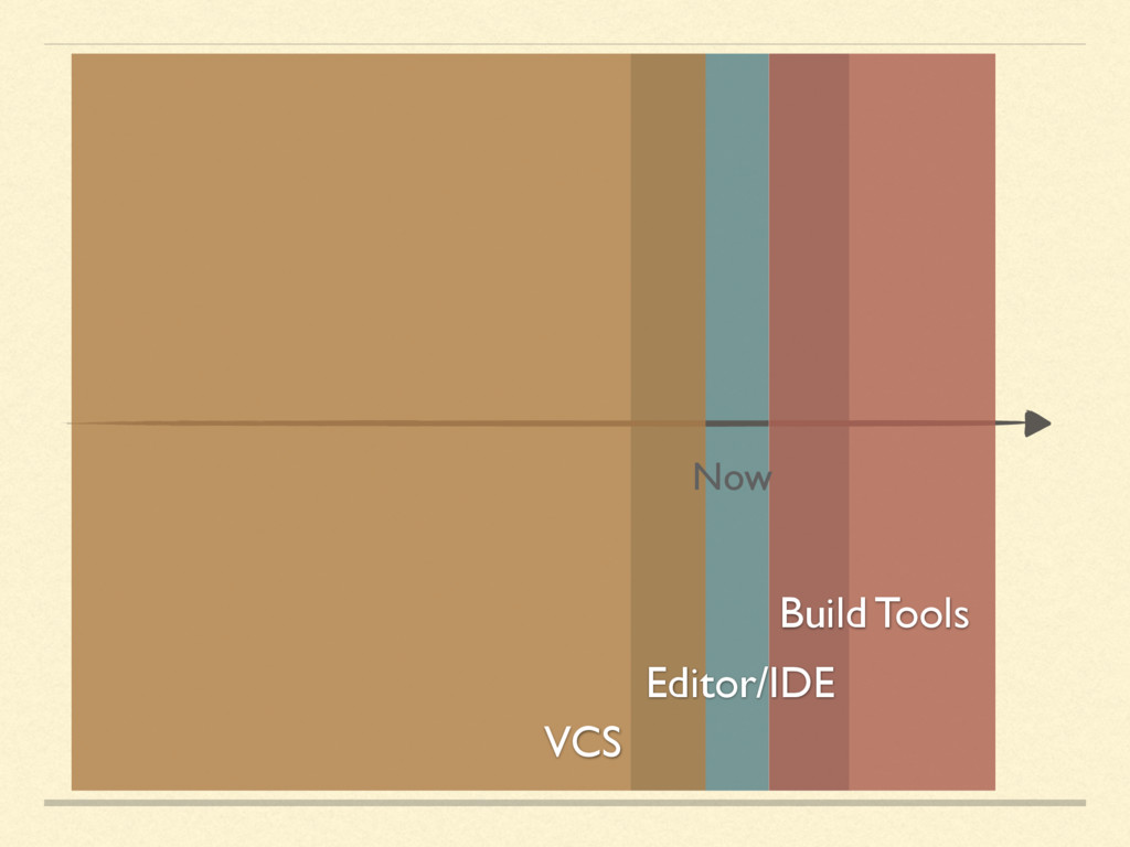 Build Tools Editor/IDE Now VCS