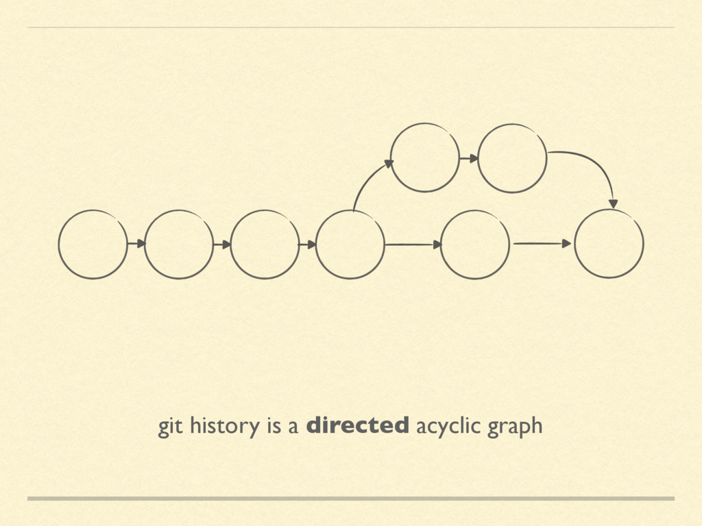 git history is a directed acyclic graph