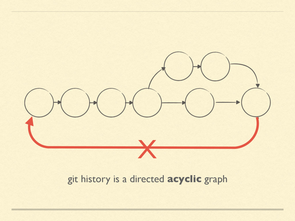 git history is a directed acyclic graph X