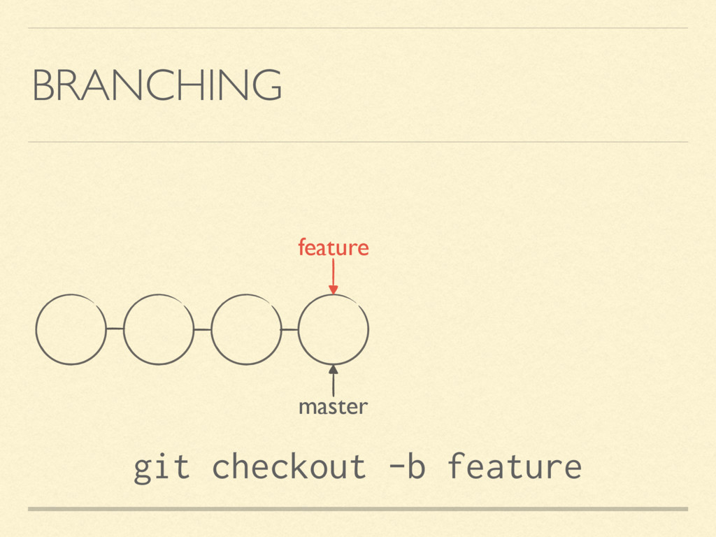 BRANCHING master git checkout -b feature feature