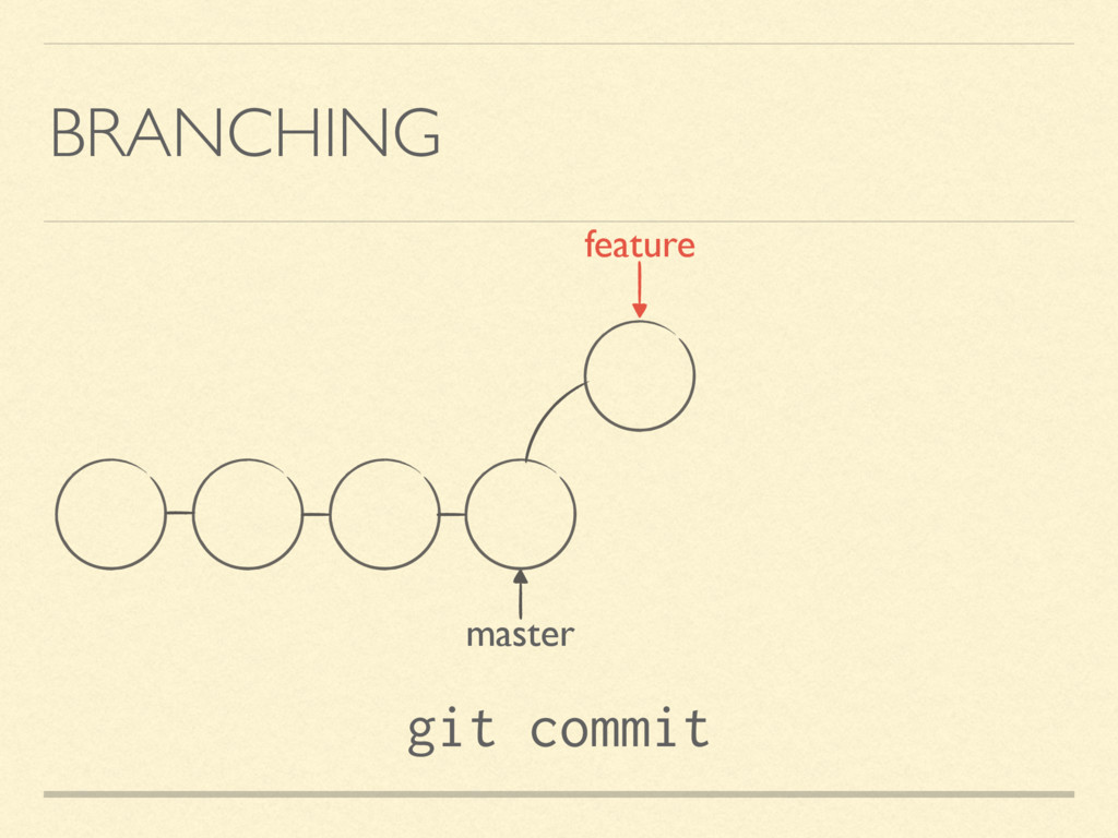 BRANCHING master feature git commit