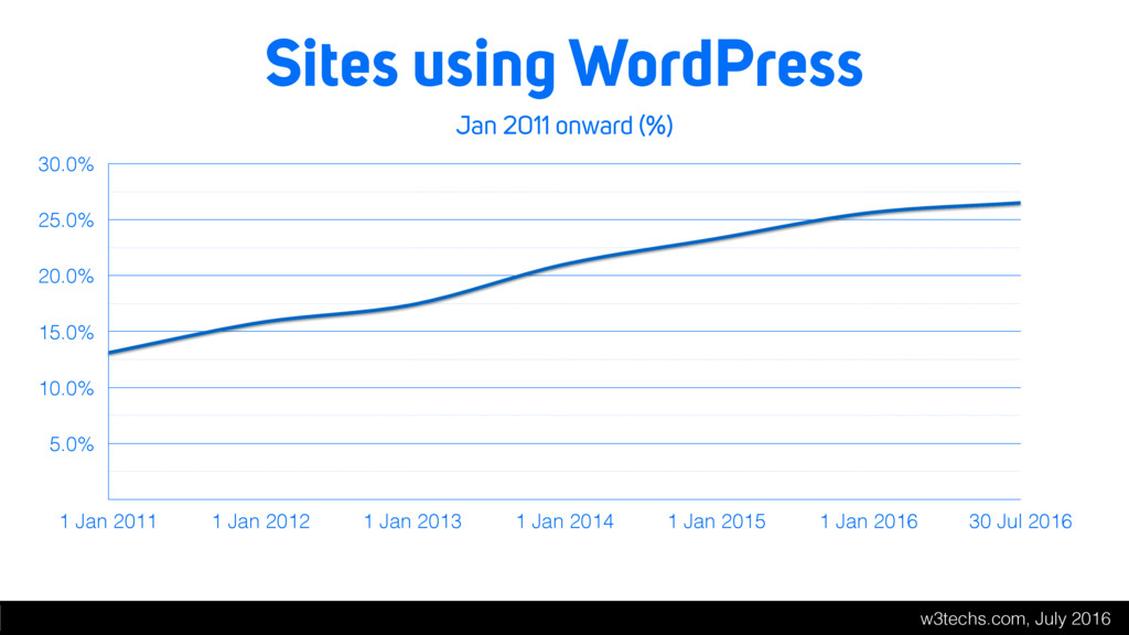 Sites using WordPress Jan 2011 onward (%) 5.0% ...