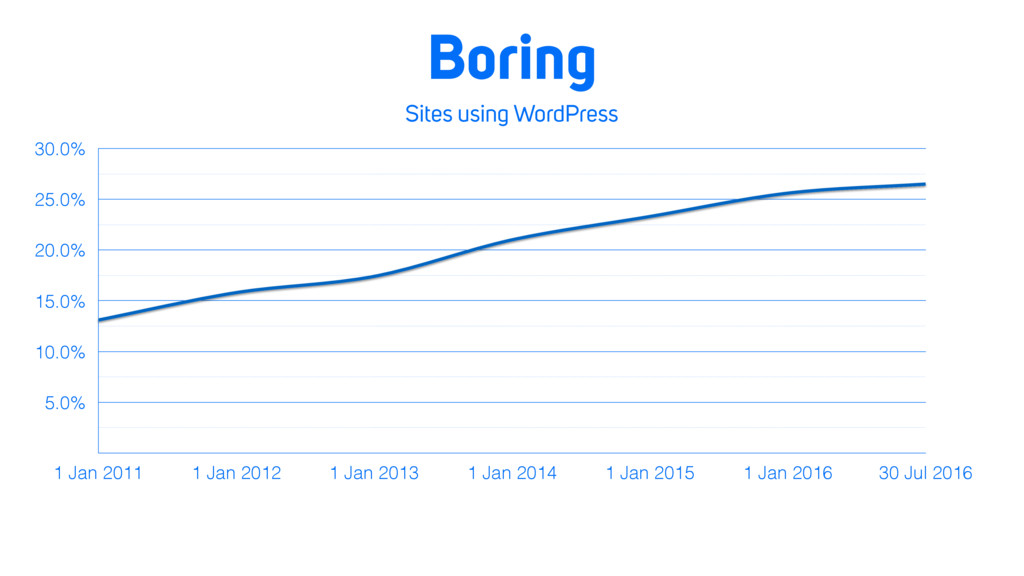 Sites using WordPress 5.0% 10.0% 15.0% 20.0% 25...