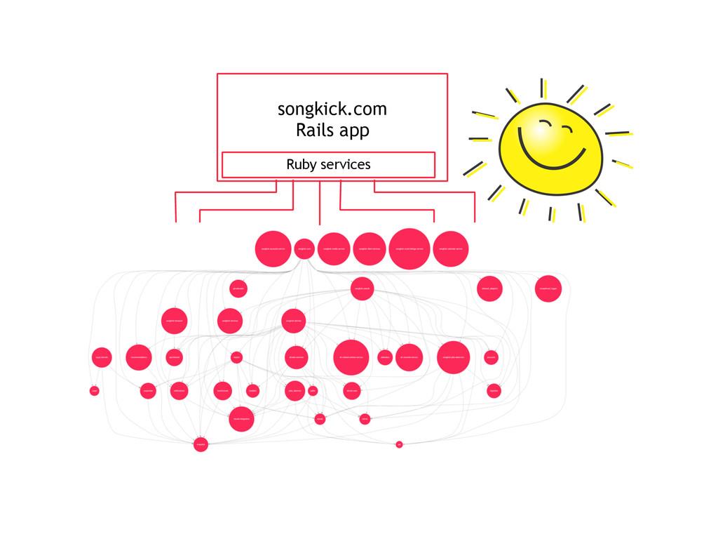 songkick.com Rails app Ruby services