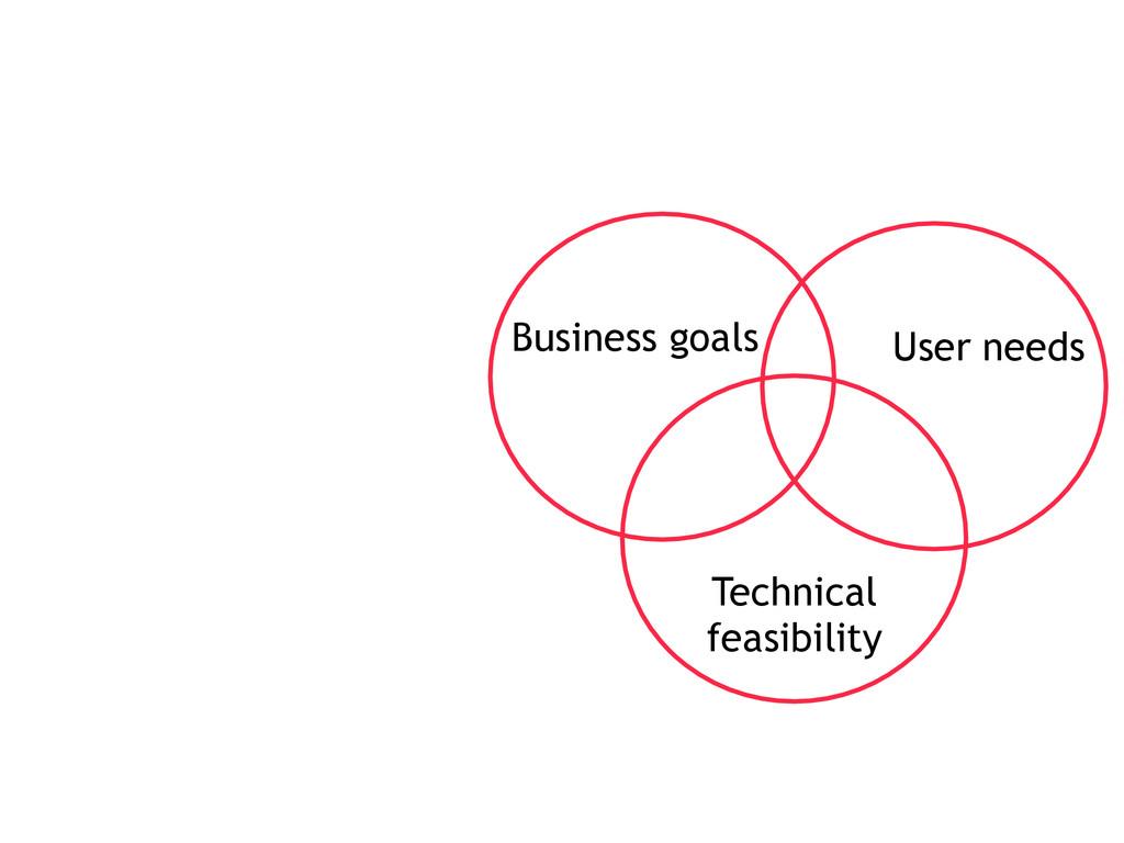 Business goals User needs Technical feasibility