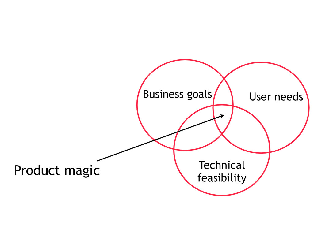 Business goals User needs Technical feasibility...