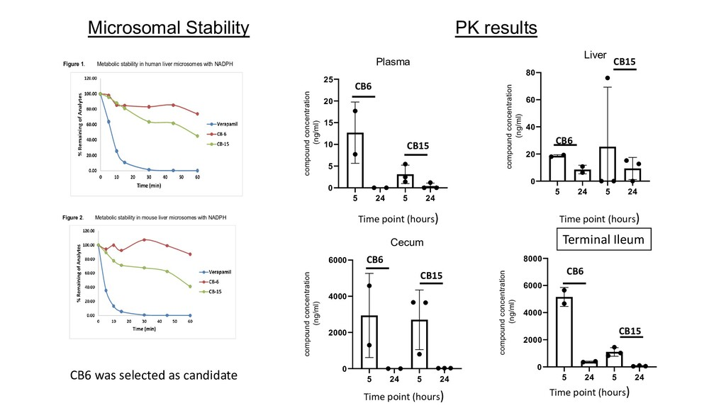 Figure 1. Metabolic stability in human liver mi...