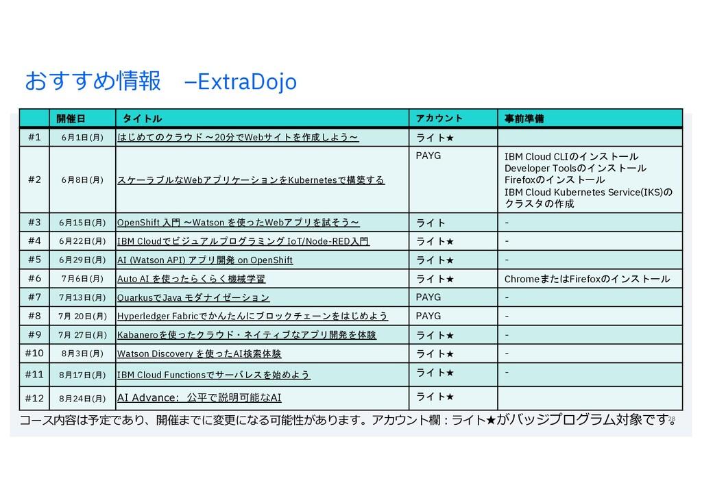 おすすめ情報 –ExtraDojo 28 開催日 タイトル アカウント 事前準備 #1 6月1...