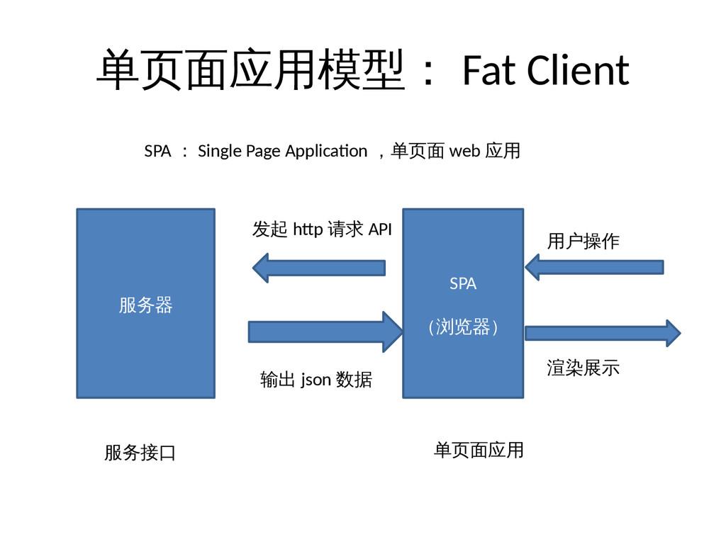 单页面应用模型: Fat Client 服务器 SPA (浏览器) 输出 json 数据 渲染...