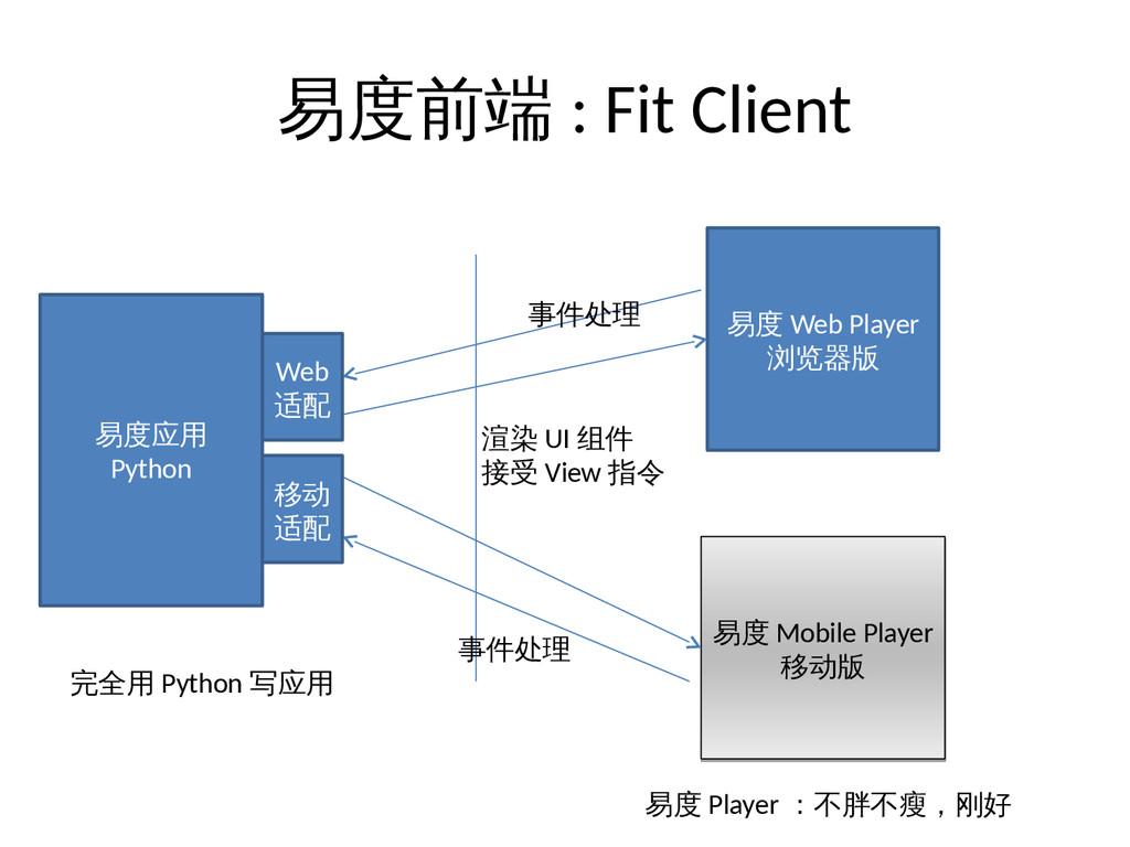 易度前端 : Fit Client 易度 Web Player 浏览器版 易度 Mobile ...