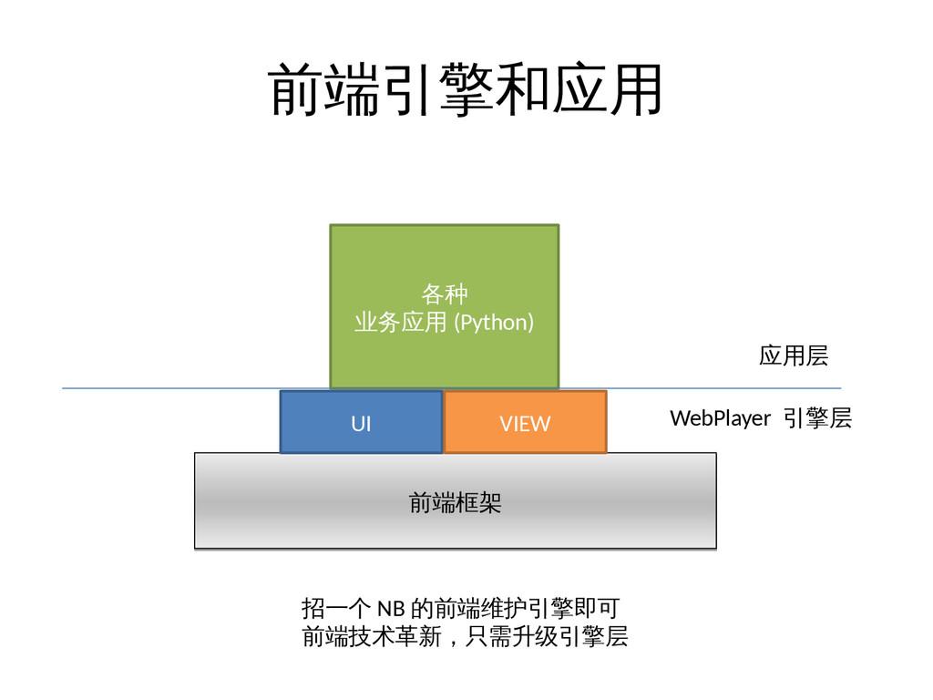 前端引擎和应用 前端框架 前端框架 UI VIEW 各种 业务应用 (Python) 应用层 ...