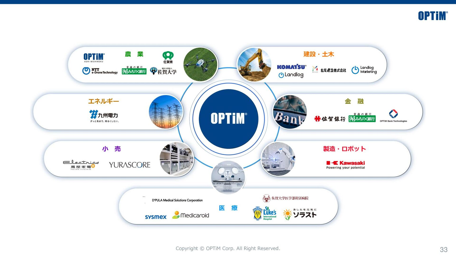 Copyright © OPTiM Corp. All Right Reserved. 33 ...