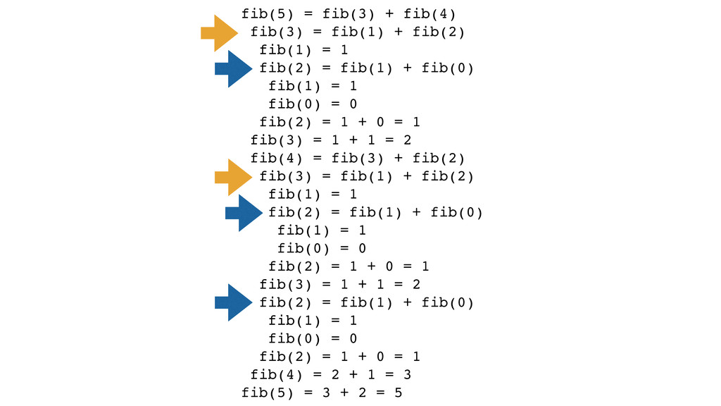 fib(5) = fib(3) + fib(4)! fib(3) = fib(1) + fib...