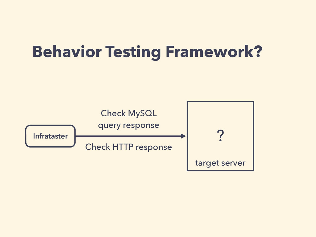 Behavior Testing Framework? ? Infrataster Check...