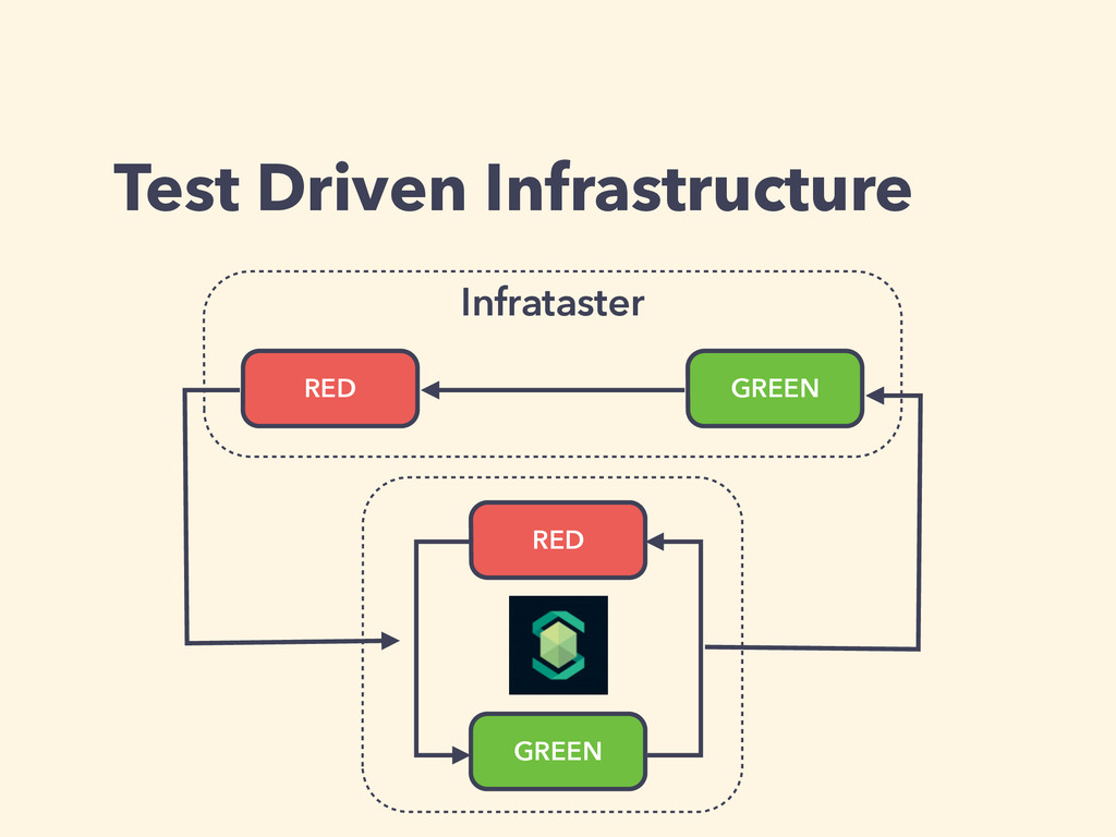 Test Driven Infrastructure RED GREEN RED GREEN ...