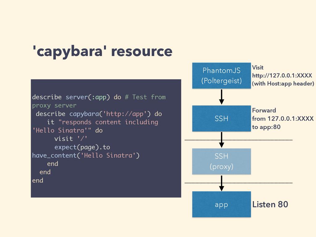 'capybara' resource PhantomJS (Poltergeist) SSH...