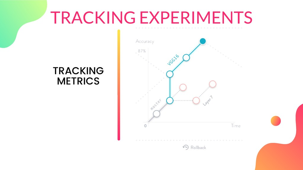TRACKING EXPERIMENTS TRACKING METRICS